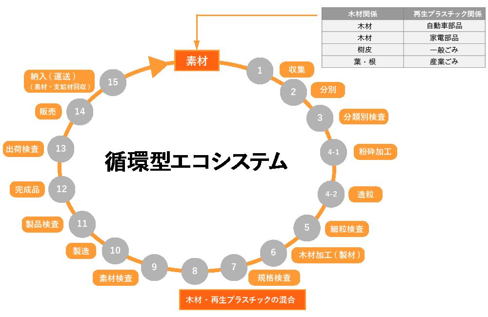 循環型エコシステム
