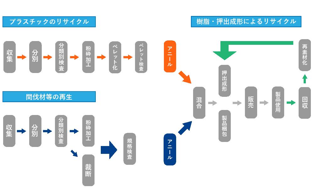エコシステム説明図